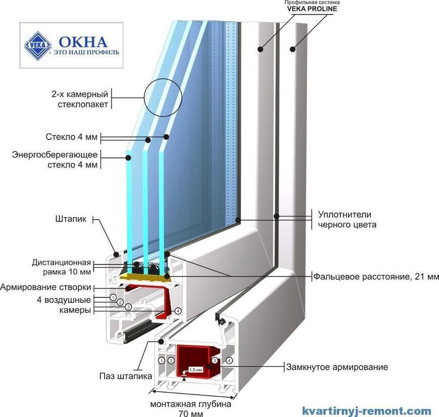 Состав  пластикового окна