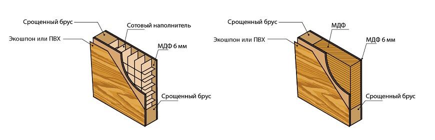 Тип покрытия