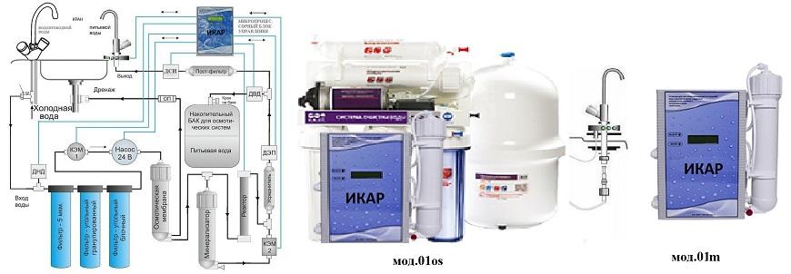 ИКАР Мод.01os с возможностью фильтрации механических частиц