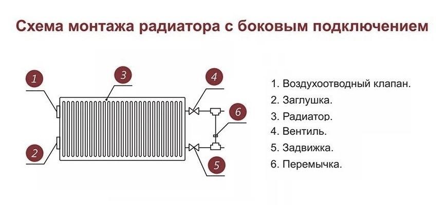 схема монтажа радиатора с боковым подключением