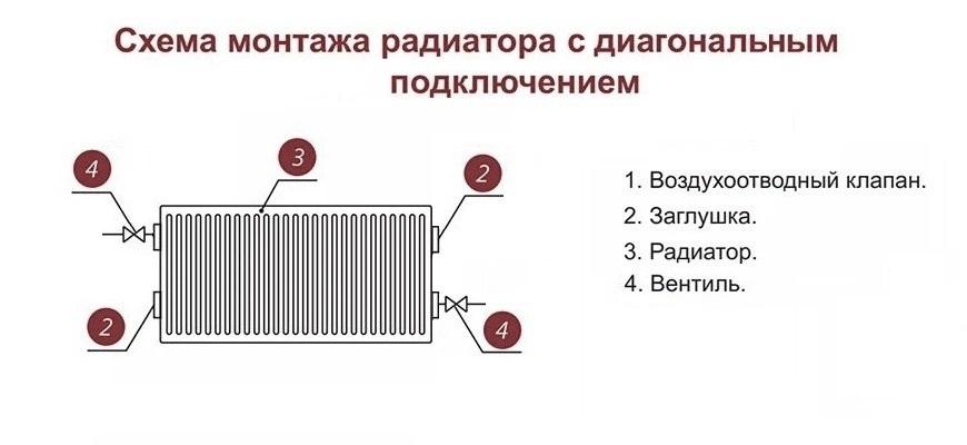 схема монтажа радиатора с диагональным подключением